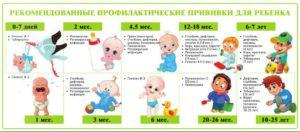 Прививка от столбняка через сколько можно ставить